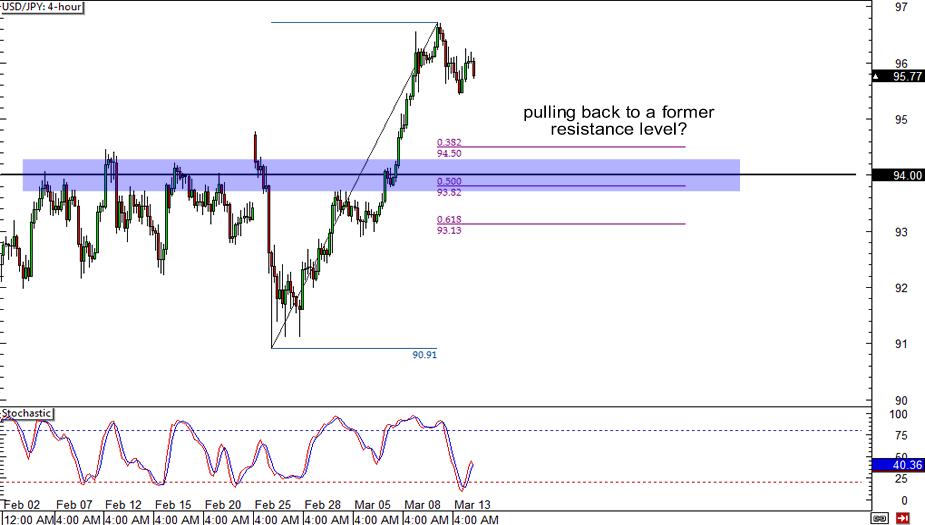USD/JPY: 4-hour Chart