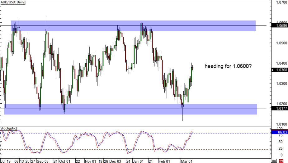 AUD/USD: Daily
