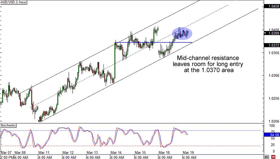 AUD/USD 1-hour
