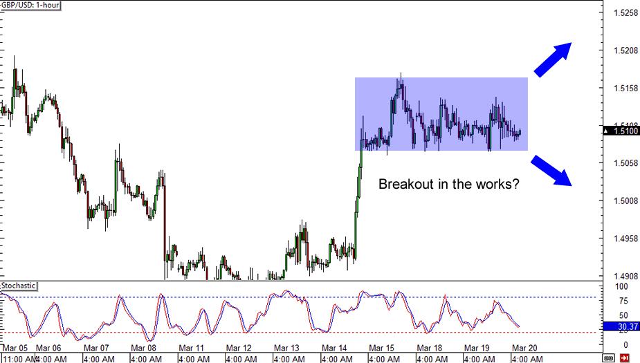 GBP/USD: 1-hour