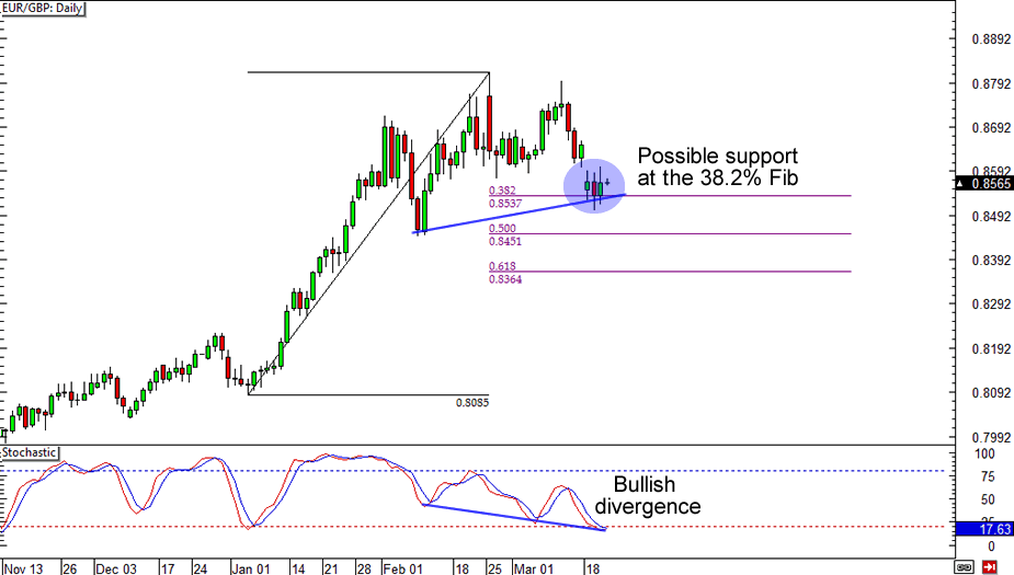 EUR/USD: Daily