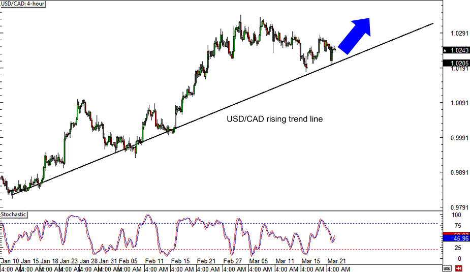 USD/CAD 4-hour