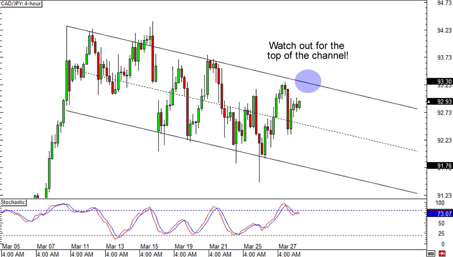 CAD/JPY 4-hour Chart