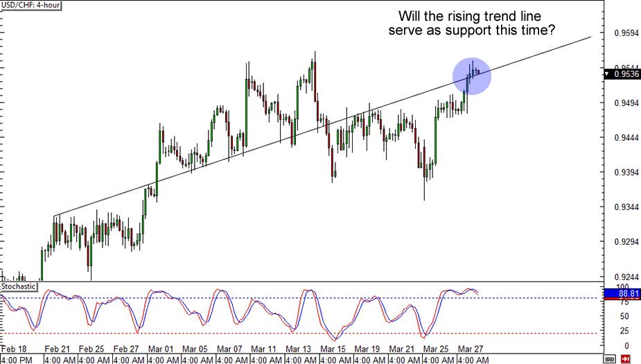 USD/CHF 4-hour Chart