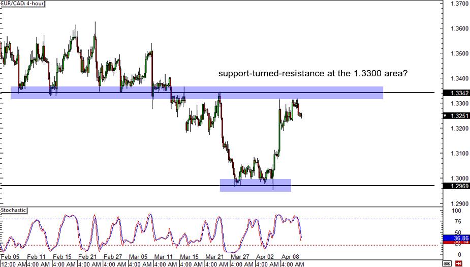 EUR/CAD Chart