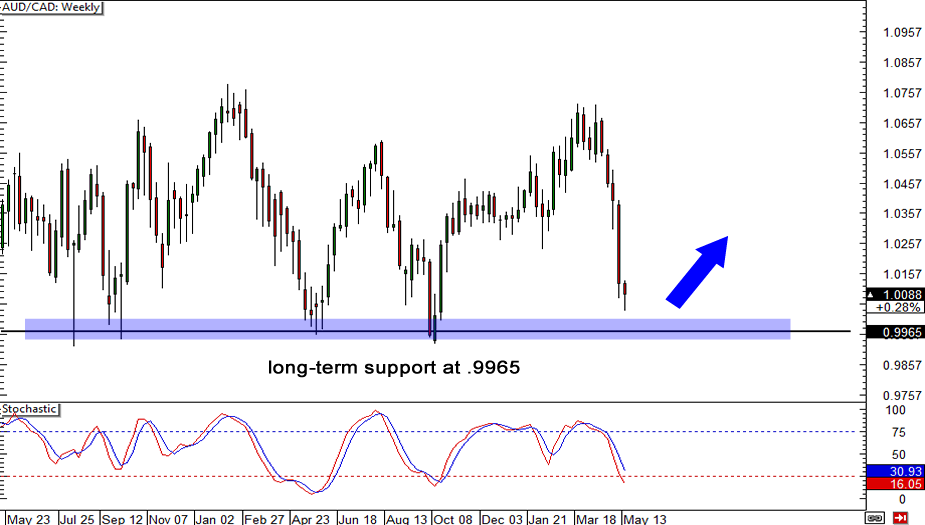 AUD/CAD Daily Chart