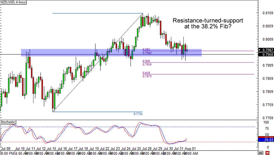 NZD/USD Chart