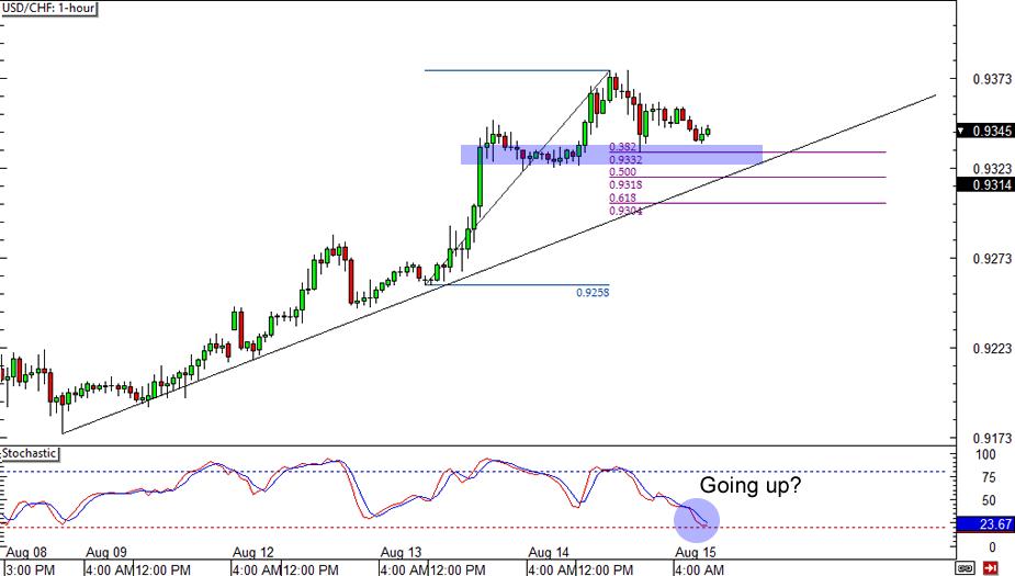 USD/CHF Chart