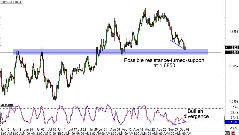 GBP/AUD Chart