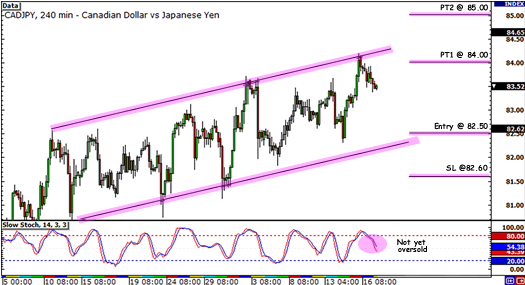 Rising channel on CAD/JPY 4-hour Chart