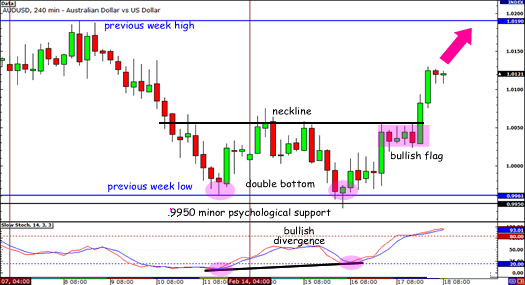 AUDUSD double bottom