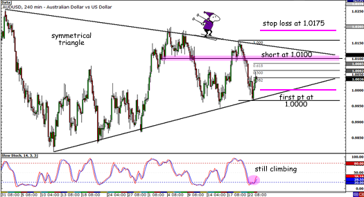 AUD/USD symmetrical triangle
