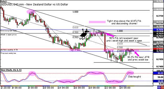 NZD/USD falling channel
