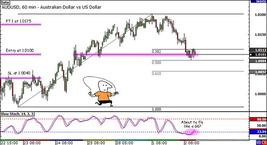 AUD/USD Fib retracement