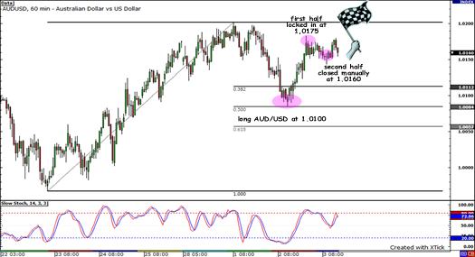 AUD/USD profit target hit