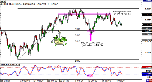 AUD/USD day trade