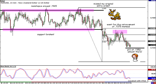 NZD/USD broken support