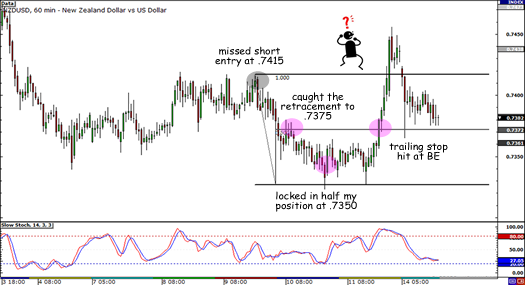 NZD/USD closed trade