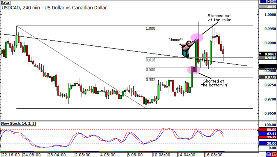 USD/CAD falling trendline break