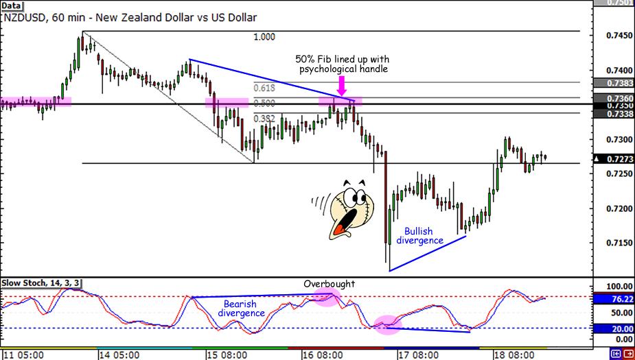 NZD/USD Fib resistance