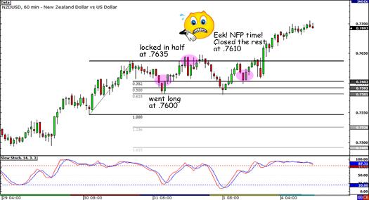 NZD/USD Trade Closed