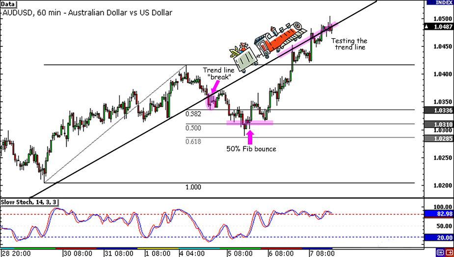 AUD/USD trendline
