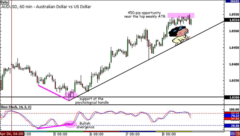 AUD/USD Reversal