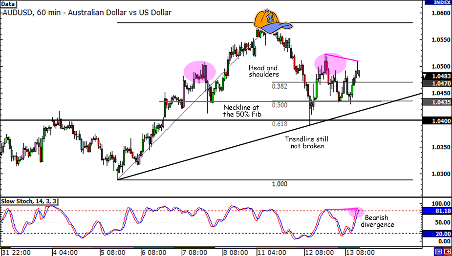 AUD/USD head and shoulders