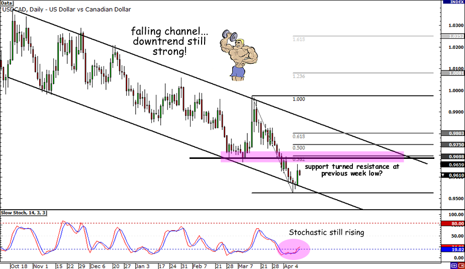 USD/CAD falling channel