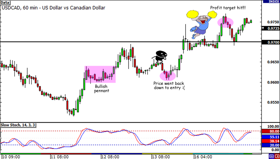 USD/CAD 100-pip win
