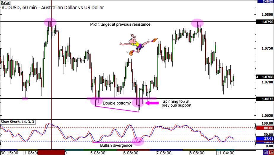 AUD/USD 255-pip Chart