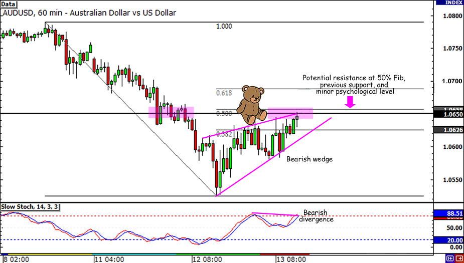 AUD/USD Retracement