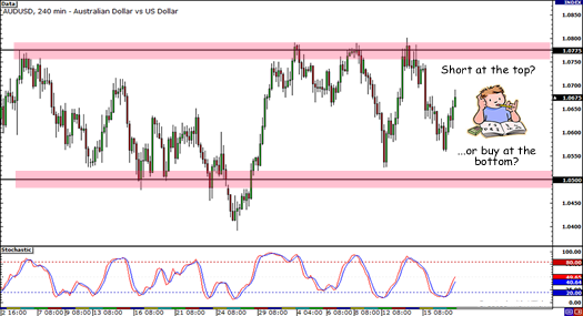 AUD/USD 4-hour Range