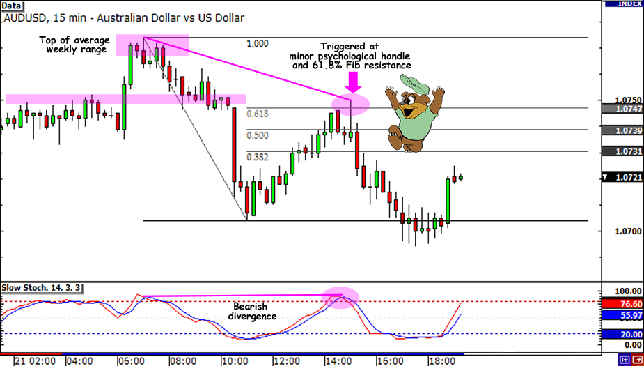 AUD/USD 15-Minute Entry