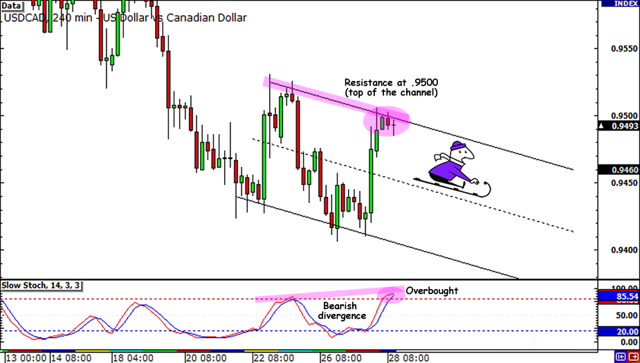 USD/CAD Descending Channel