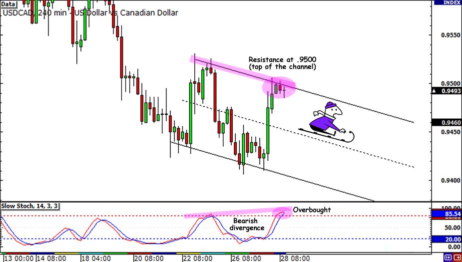 USD/CAD Descending Channel