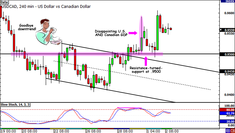 USD/CAD Descending Channel...not