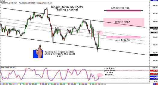 AUD/JPY Descending Channel