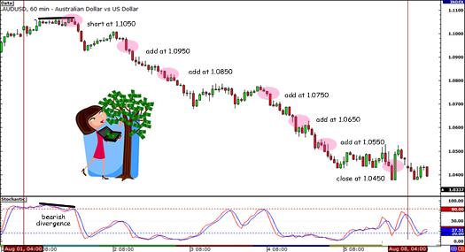 AUD/USD 600-pip drop