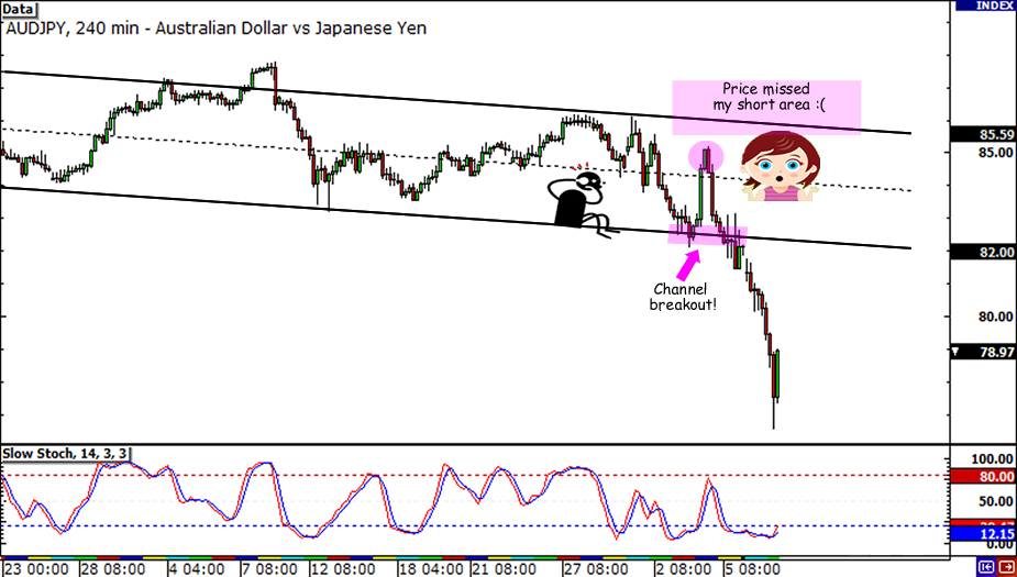AUD/JPY Descending Channel...not