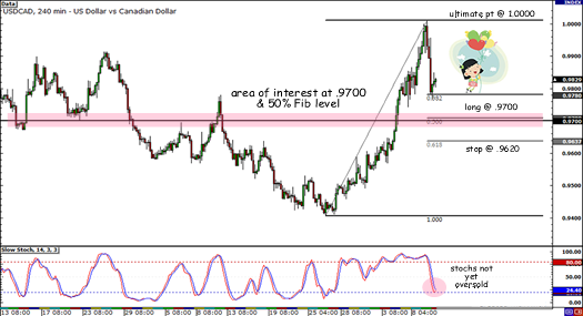 USD/CAD Retracement on 4-hour Chartt