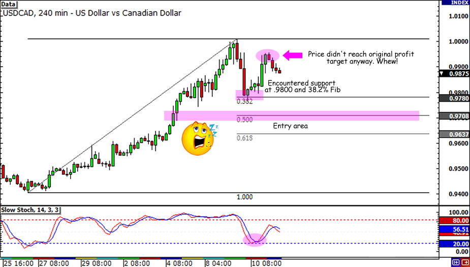 USD/CAD Retracement on 4-hour Chart