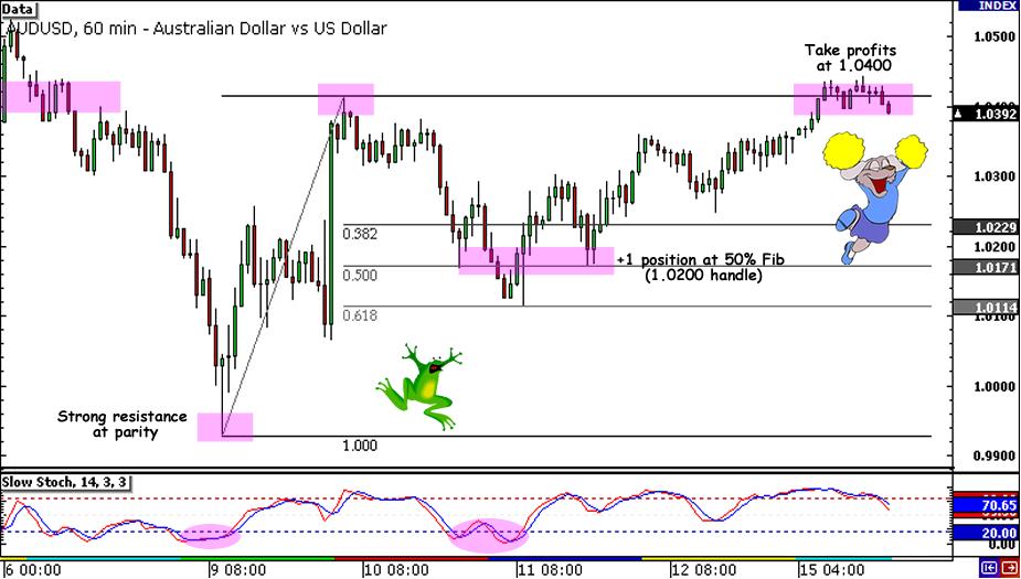 AUD/USD 600-pip rise