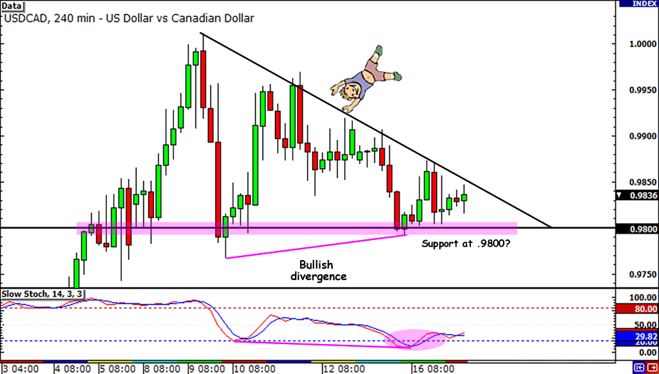 USD/CAD Major Support