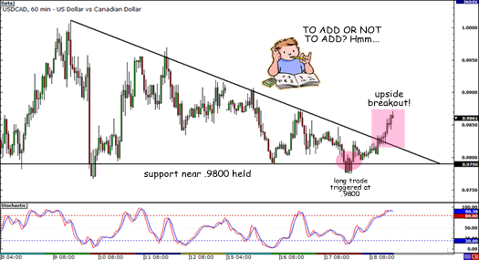 USD/CAD Breakout