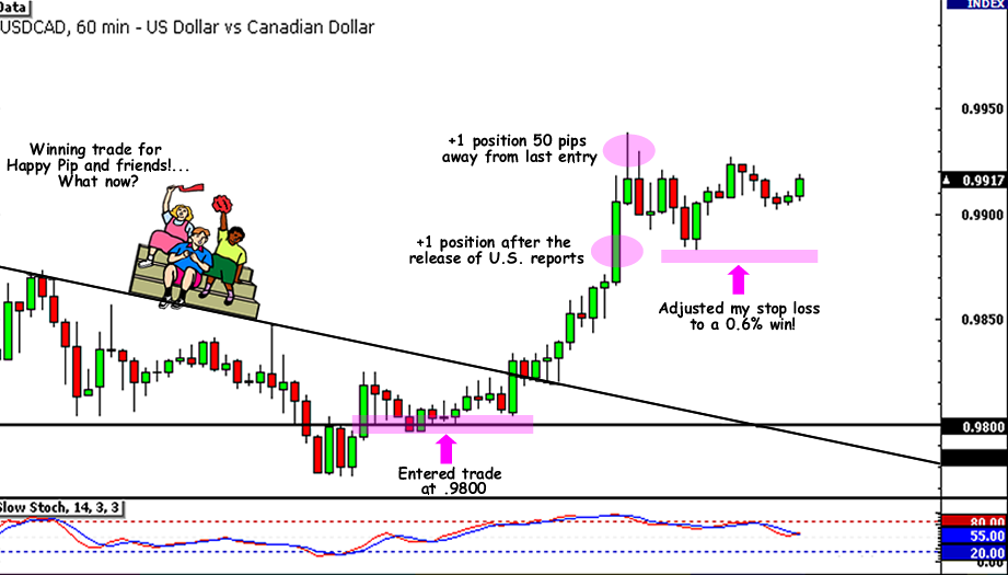 USD/CAD - Pressing Advantage