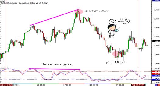 AUD/USD 250-pip drop