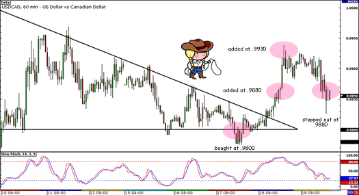 USD/CAD Consolidation