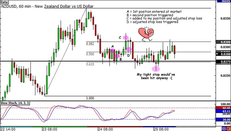NZD/USD Retracement Update