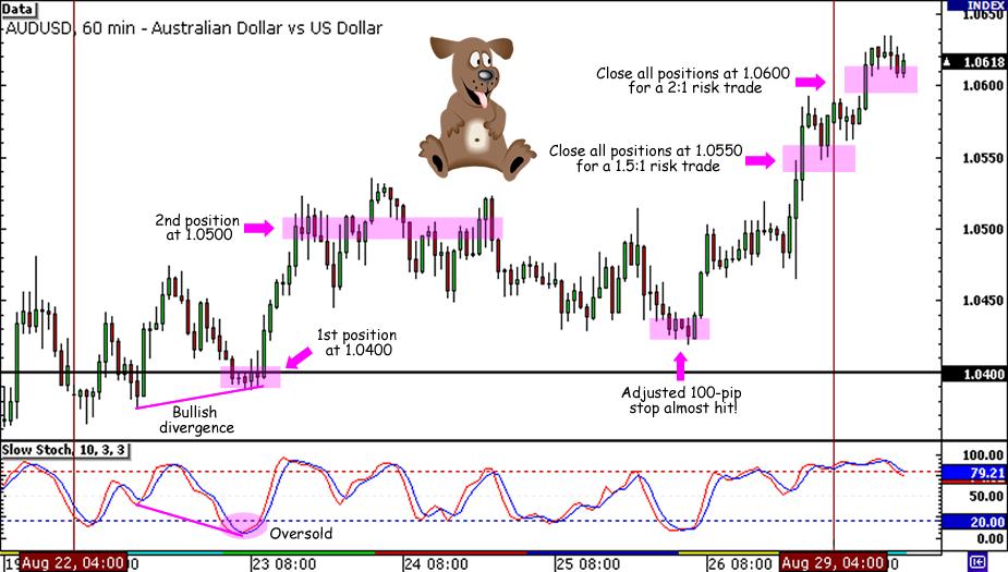 AUD/USD 150-pip trade